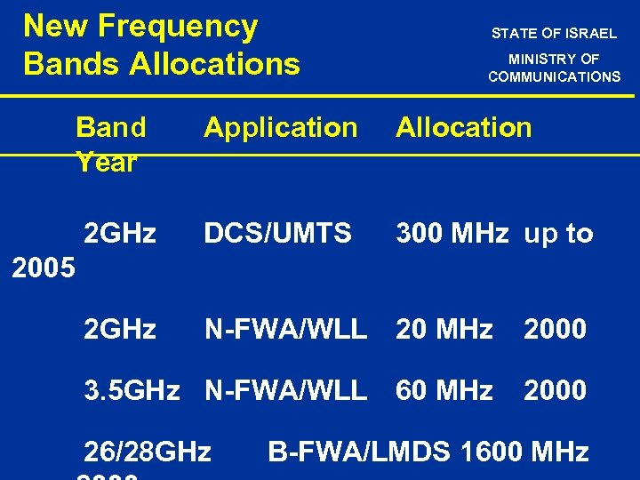 New Frequency Bands Allocations STATE OF ISRAEL MINISTRY OF COMMUNICATIONS Band Year Application Allocation