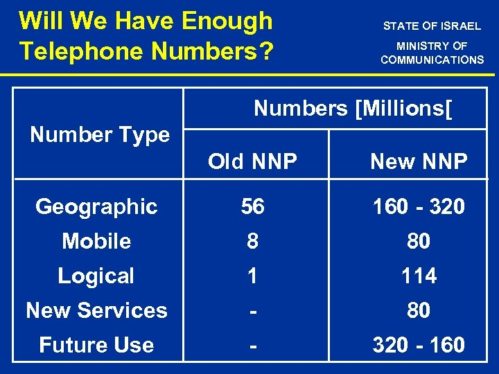 Will We Have Enough Telephone Numbers? STATE OF ISRAEL MINISTRY OF COMMUNICATIONS Numbers [Millions[