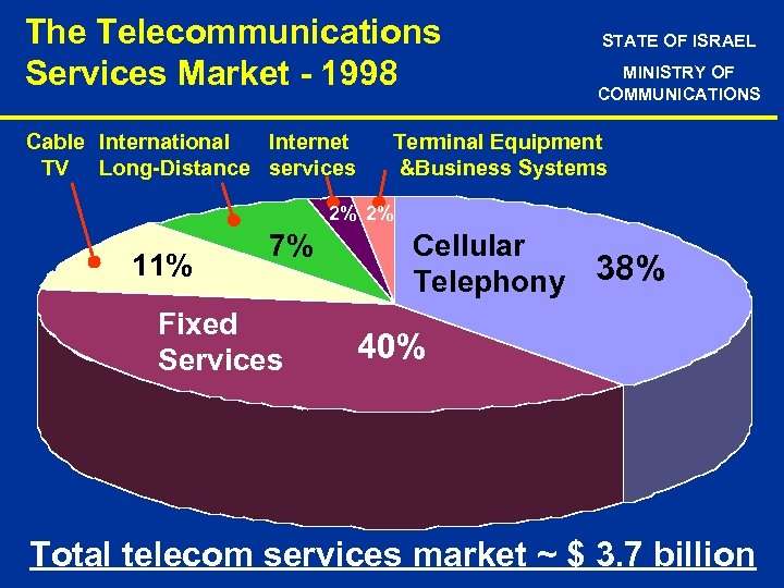 The Telecommunications Services Market - 1998 Cable International Internet TV Long-Distance services STATE OF