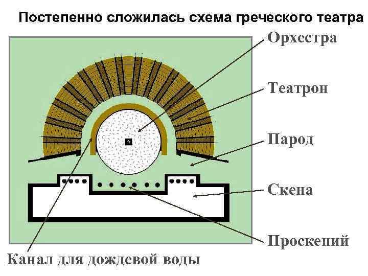 Постепенно сложилась схема греческого театра Орхестра Театрон Парод Скена Проскений Канал для дождевой воды