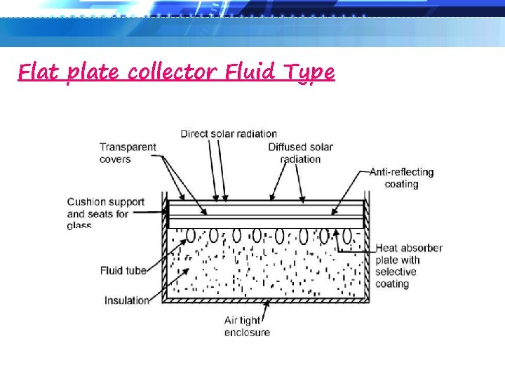 Flat plate collector Fluid Type