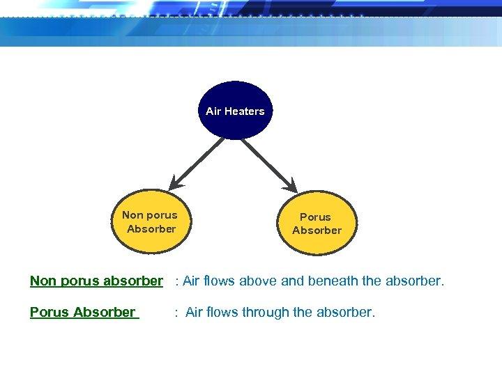 Air Heaters Non porus Absorber Porus Absorber Non porus absorber : Air flows above