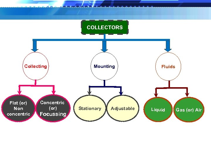 COLLECTORS Collecting Flat (or) Non concentric Concentric (or) Focussing Mounting Stationary Adjustable Fluids Liquid