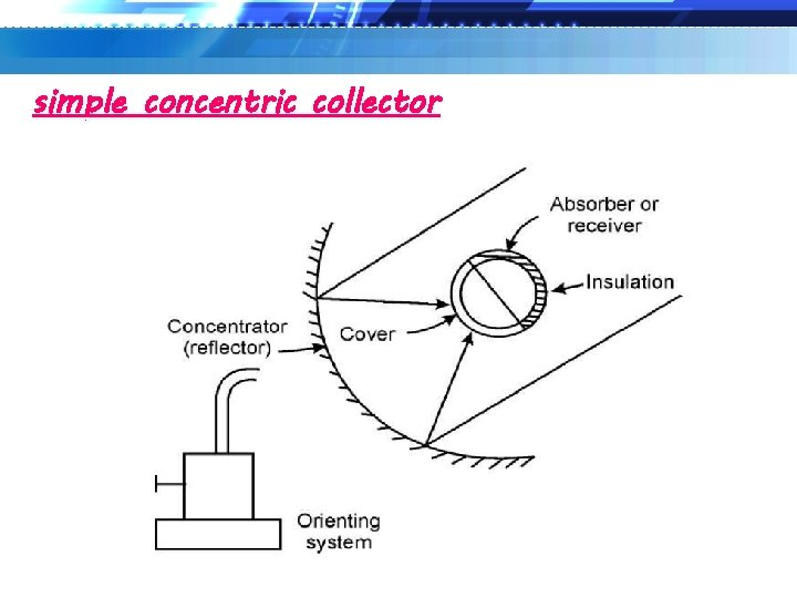 simple concentric collector
