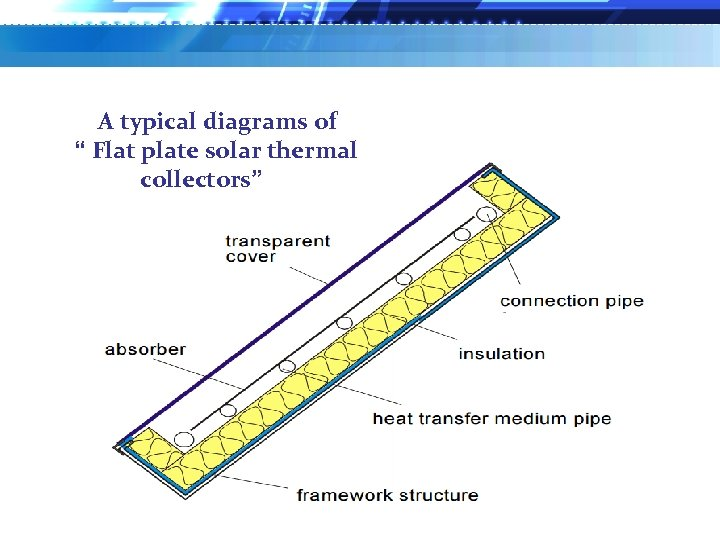 """A typical diagrams of """" Flat plate solar thermal collectors"""""""