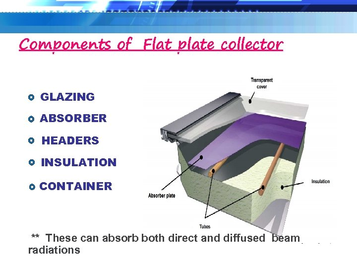 Components of Flat plate collector GLAZING ABSORBER HEADERS INSULATION CONTAINER ** These can absorb