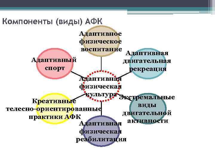 Компоненты (виды) АФК Адаптивное физическое воспитание Адаптивный спорт Адаптивная двигательная рекреация Адаптивная физическая культура