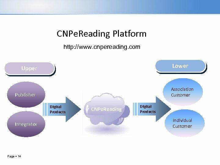 CNPe. Reading Platform http: //www. cnpereading. com Lower Upper Association Customer Publisher Digital Products