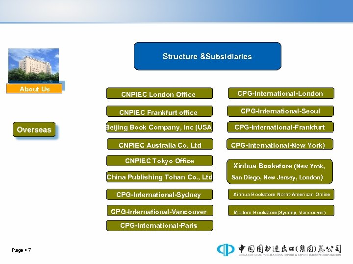 Structure &Subsidiaries About Us CNPIEC London Office CPG-International-London CNPIEC Frankfurt office CPG-International-Seoul Beijing Book