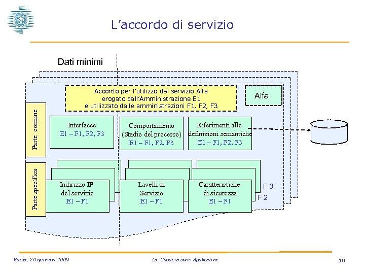L'accordo di servizio Parte specifica Parte comune Dati minimi Accordo per l'utilizzo del servizio