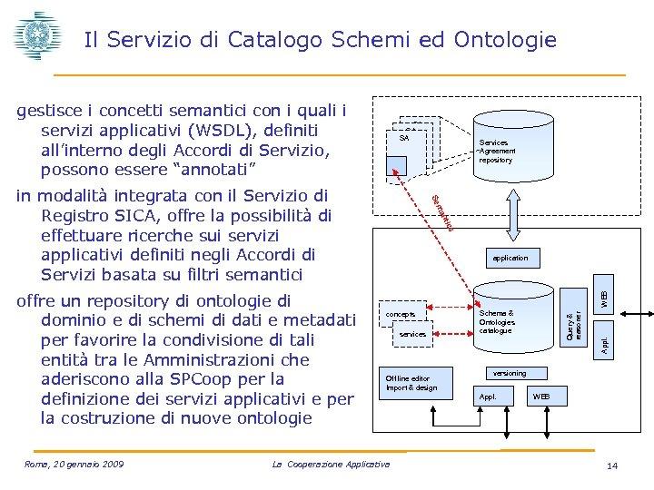Il Servizio di Catalogo Schemi ed Ontologie gestisce i concetti semantici con i quali