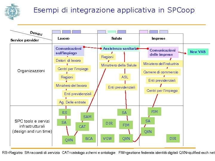 Esempi di integrazione applicativa in SPCoop Domi ni Service provider Lavoro Salute Assistenza sanitaria