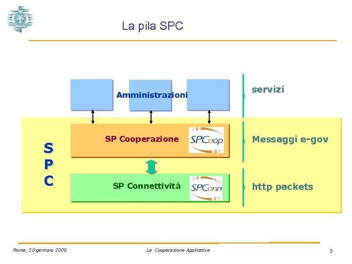 La pila SPC Amministrazioni S P C Roma, 20 gennaio 2009 SP Cooperazione SP