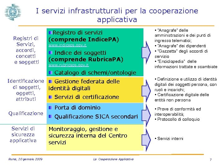 I servizi infrastrutturali per la cooperazione applicativa Registri di Servizi, accordi, concetti e soggetti