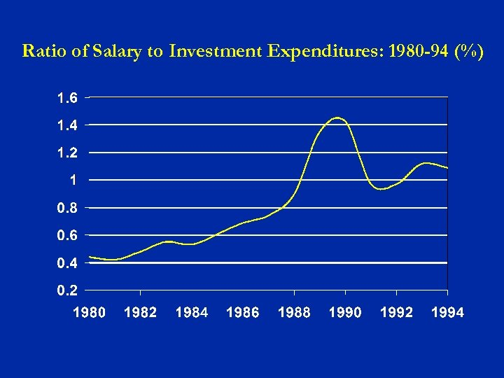 Ratio of Salary to Investment Expenditures: 1980 -94 (%)