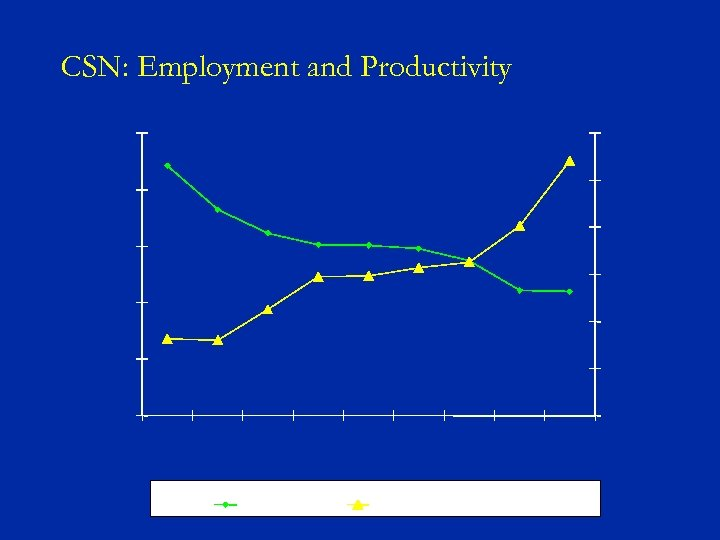 CSN: Employment and Productivity