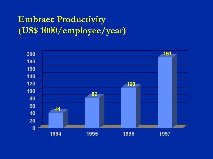 Embraer: Productivity (US$ 1000/employee/year)