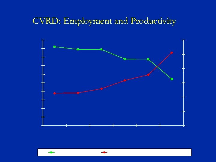 CVRD: Employment and Productivity