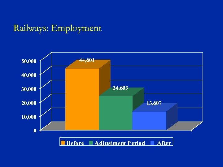 Railways: Employment 50, 000 44, 601 40, 000 24, 603 30, 000 20, 000