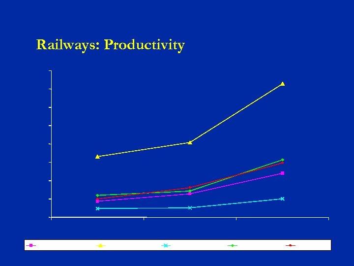 Railways: Productivity