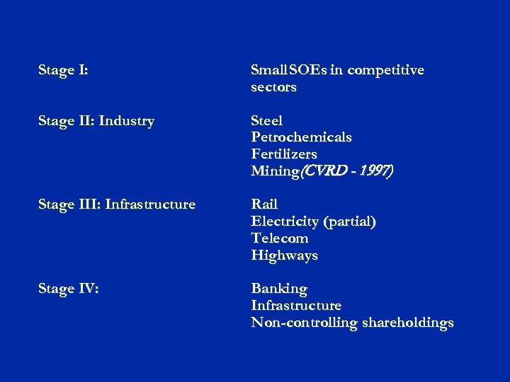 Stage I: Small SOEs in competitive sectors Stage II: Industry Steel Petrochemicals Fertilizers Mining(CVRD