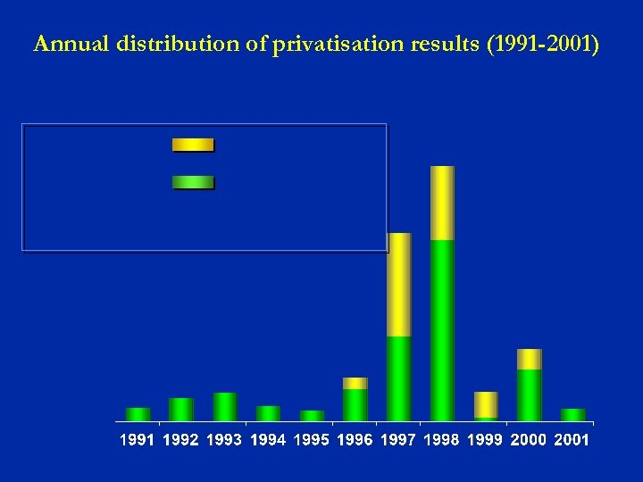 Annual distribution of privatisation results (1991 -2001)