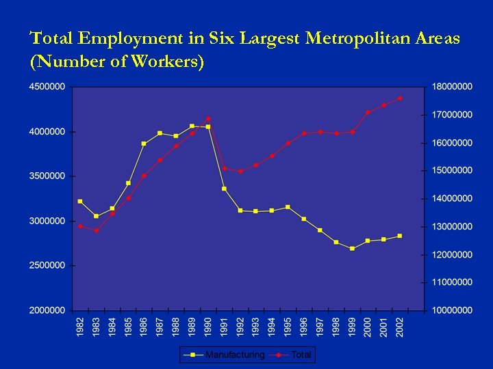 Total Employment in Six Largest Metropolitan Areas (Number of Workers)