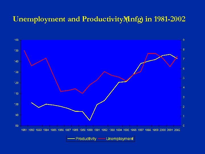 Unemployment and Productivity. Mnfg) in 1981 -2002 (