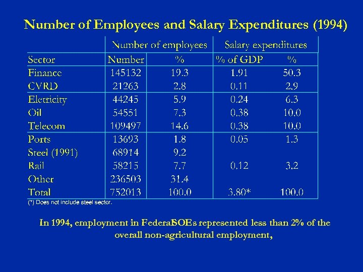 Number of Employees and Salary Expenditures (1994) In 1994, employment in Federal. SOEs represented