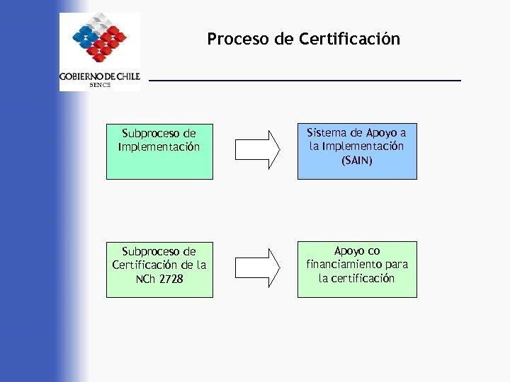 Proceso de Certificación Subproceso de Implementación Sistema de Apoyo a la Implementación (SAIN) Subproceso