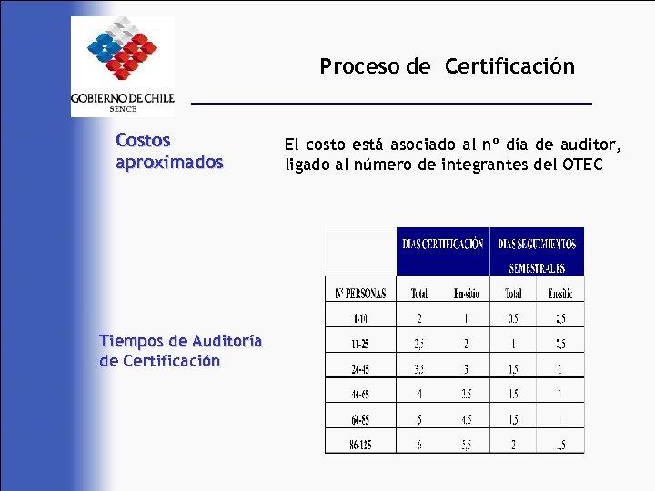 Proceso de Certificación Costos aproximados Tiempos de Auditoría de Certificación El costo está asociado