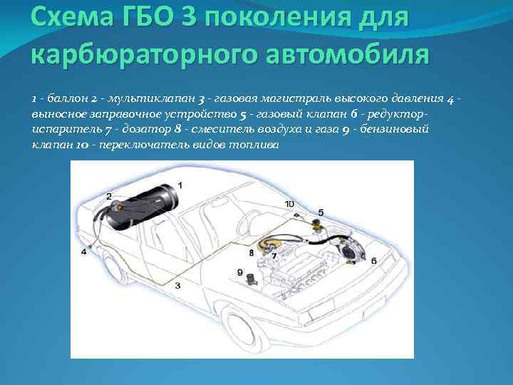 Схема ГБО 3 поколения для карбюраторного автомобиля 1 - баллон 2 - мультиклапан 3