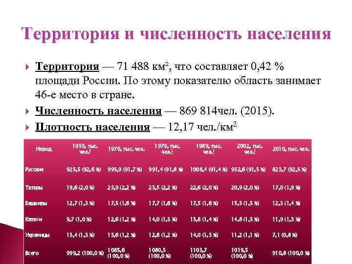Территория и численность населения Территория — 71 488 км², что составляет 0, 42 %