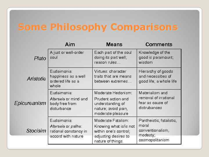 Some Philosophy Comparisons Aim Plato Aristotle Epicureanism Stocisim Means Comments A just or well-order
