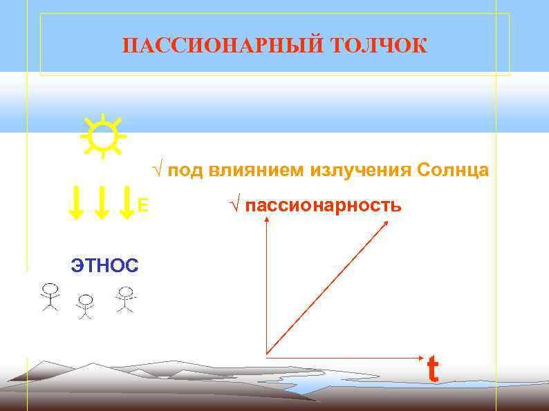 ПАССИОНАРНЫЙ ТОЛЧОК ☼ ↓ ↓ ↓Е √ под влиянием излучения Солнца √ пассионарность ЭТНОС