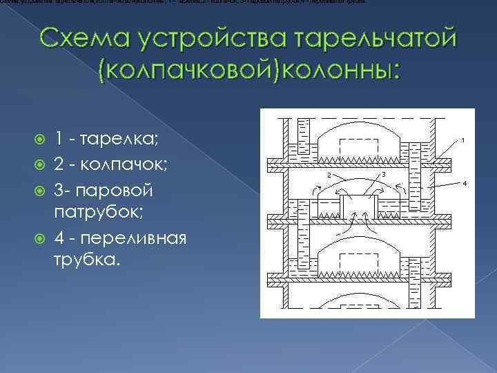 Схема устройства тарельчатой(колпачковой)колонны: 1 - тарелка; 2 - колпачок; 3 - паровой патрубок; 4