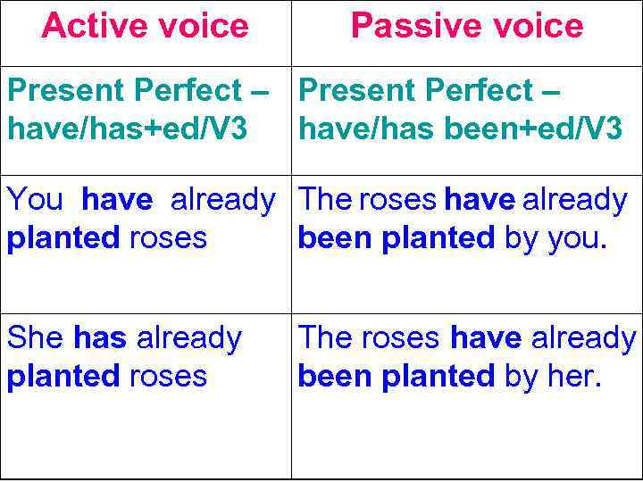 active and passive voice Displaying 8 worksheets for active and passive voice worksheets are active and passive voice worksheet 1 concept and 9, active, active and passive voice.