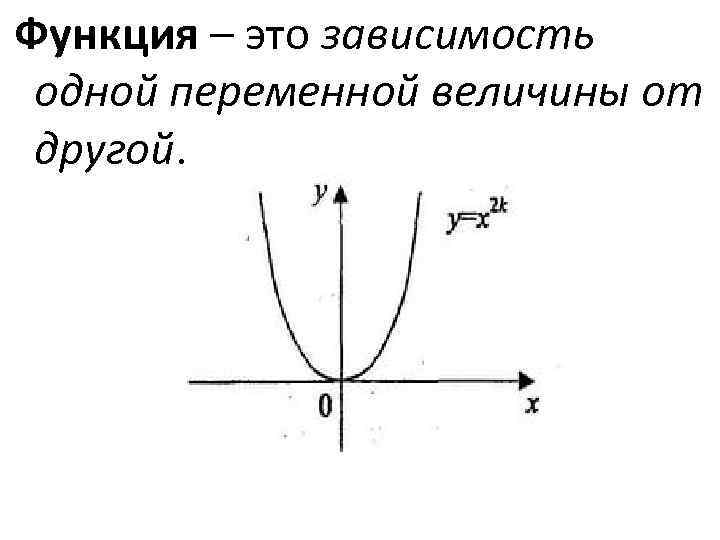 Функция – это зависимость одной переменной величины от другой.