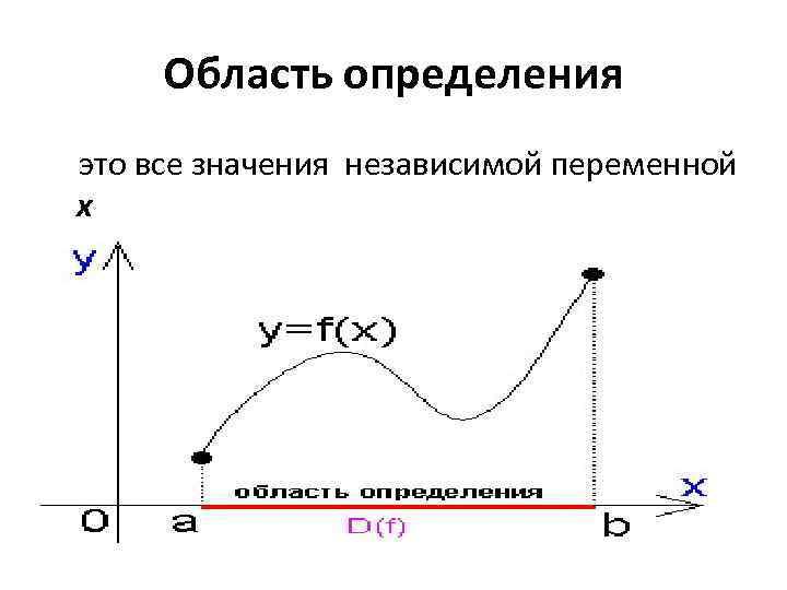 Область определения это все значения независимой переменной x