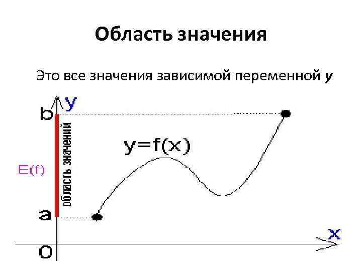 Область значения Это все значения зависимой переменной y