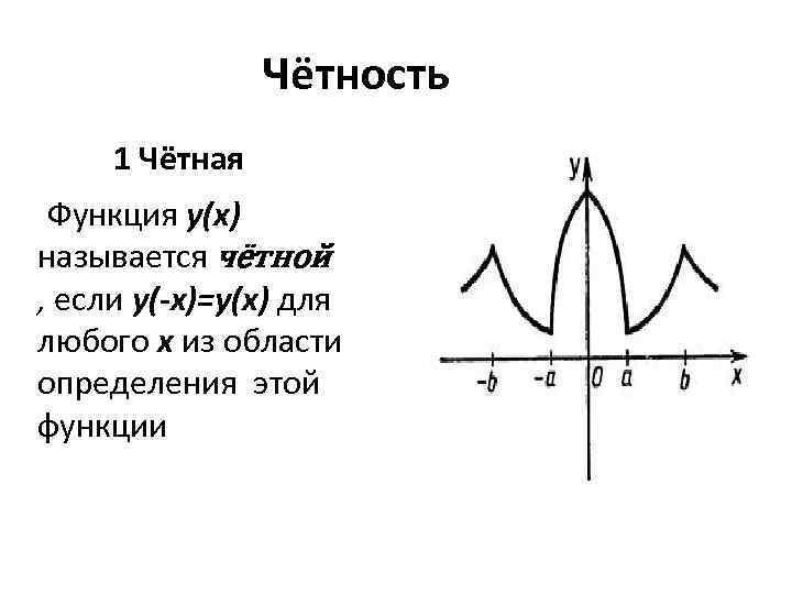 Чётность 1 Чётная Функция y(x) называется чётной , если y(-x)=y(x) для любого x из