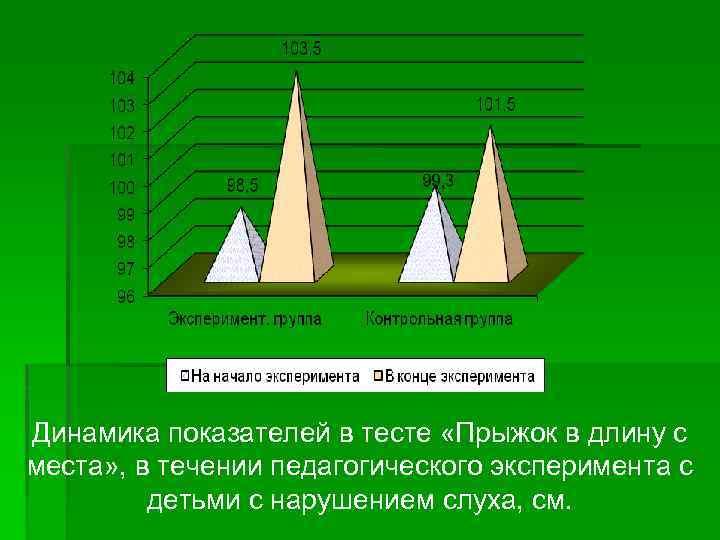 Динамика показателей в тесте «Прыжок в длину с места» , в течении педагогического эксперимента