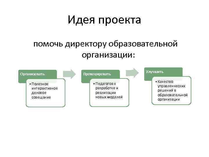 Идея проекта помочь директору образовательной организации: Организовать • Полезное интерактивное деловое совещание Провоцировать •
