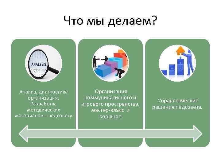 Что мы делаем? Анализ, диагностика организации. Разработка методических материалов к педсовету Организация коммуникативного и