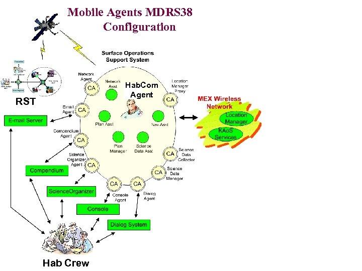 Mobile Agents MDRS 38 Configuration ERA Agent ERA Hab. Com Agent RST Astro Agent