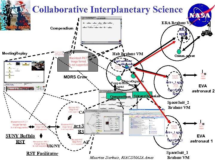 Collaborative Interplanetary Science ERA Brahms VM Compendium ERA agent Meeting. Replay Hab Brahms VM