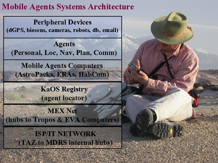 Mobile Agents Systems Architecture Peripheral Devices (d. GPS, biosens, cameras, robots, db, email) Agents