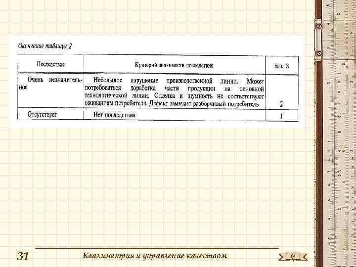 31 Квалиметрия и управление качеством N V