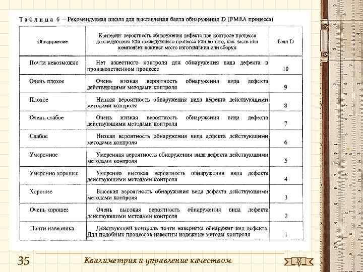 35 Квалиметрия и управление качеством N V