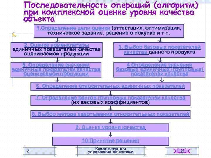 Последовательность операций (алгоритм) при комплексной оценке уровня качества объекта 1. Определение цели оценки (аттестация,
